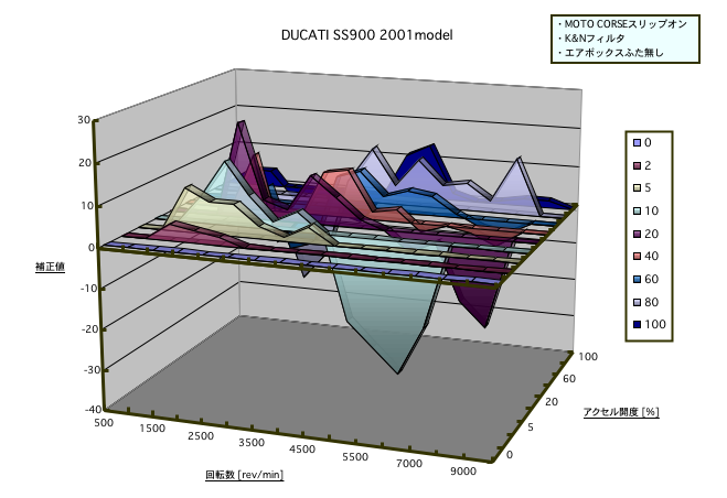 パワーコマンダーの補正値グラフ1